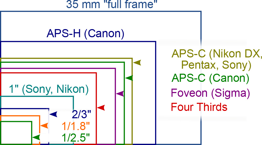 Alles over de camera sensor - 1